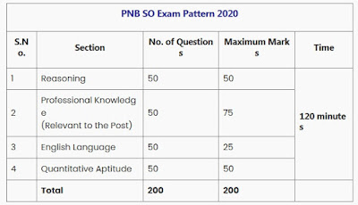PUNJAB NATIONA BANK SPECIALIST OFFICER EXAM PATTERN