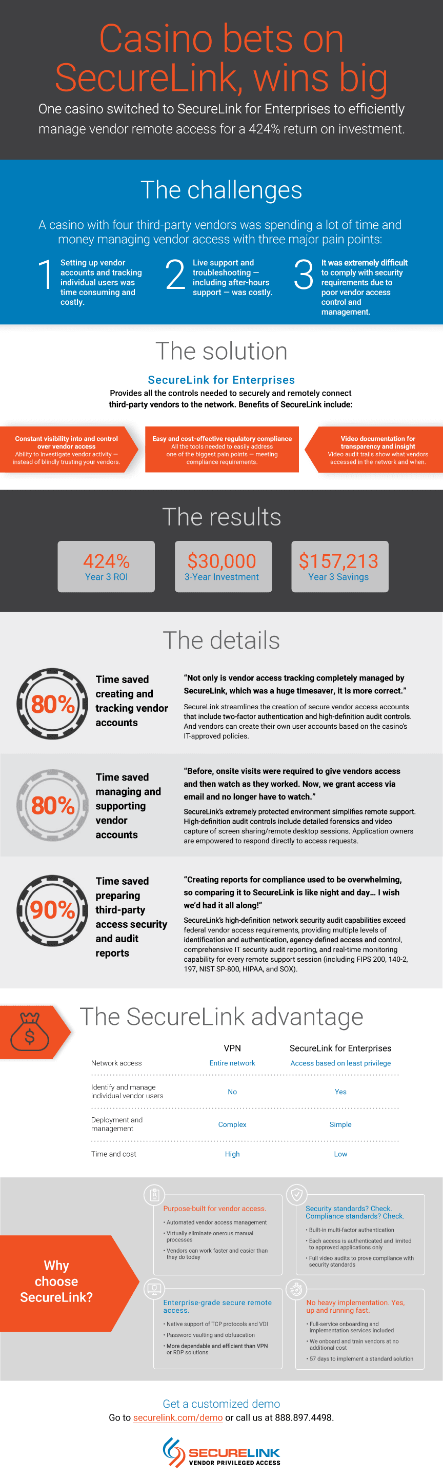 Casino bets on SecureLink, wins big #infographic