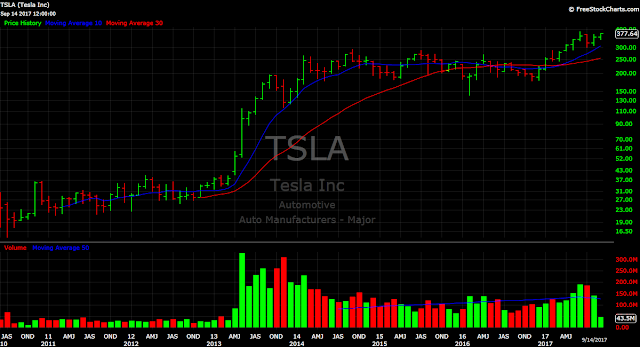 Tesla TSLA stock price chart monthly Elon Musk