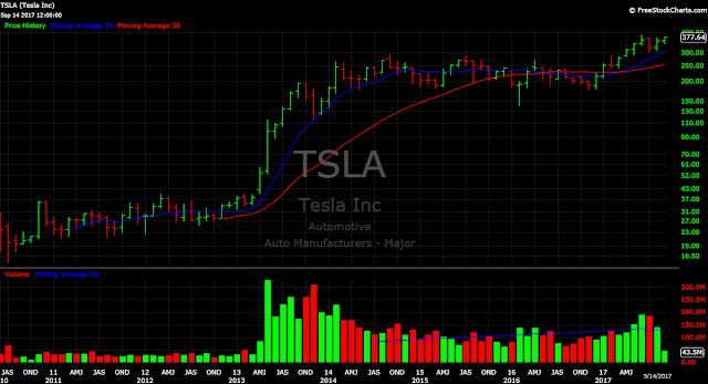 Tesla TSLA stock price chart monthly Elon Musk