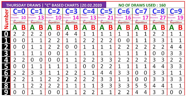 Kerala Lottery Result Winning Number Trending And Pending C Based AB Chart  on  20.02.2020