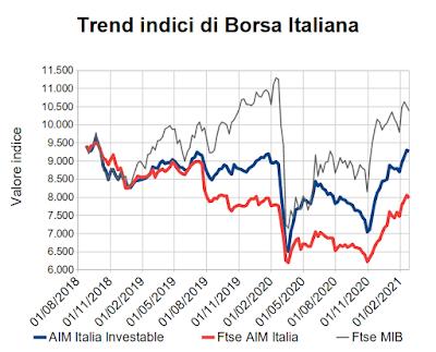 Trend indici di Borsa Italiana al 26 febbraio 2021