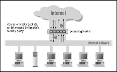 Definisi Firewall dan Macam - Macam Firewall