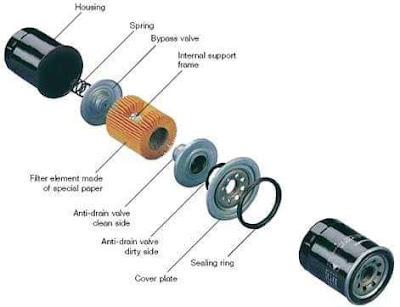 Bagian-bagian pada filter oli mesin