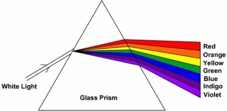 prism split white light