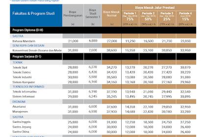 Biaya Kuliah T.A 2019/2020 Universitas Kristen Maranatha