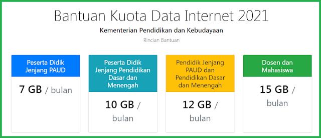 Bantuan kuota data internet Tahun 2021