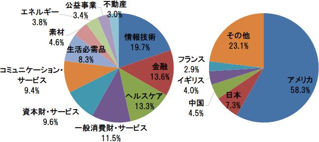 MSCI オール・カントリー・ワールド・インデックス 業種別構成比(情報技術、金融、ヘルスケアほか)と国別構成比(アメリカ、日本、中国ほか)