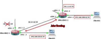 Jalur routing