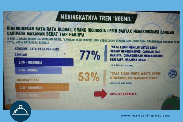 fakta tren ngemil orang indonesia