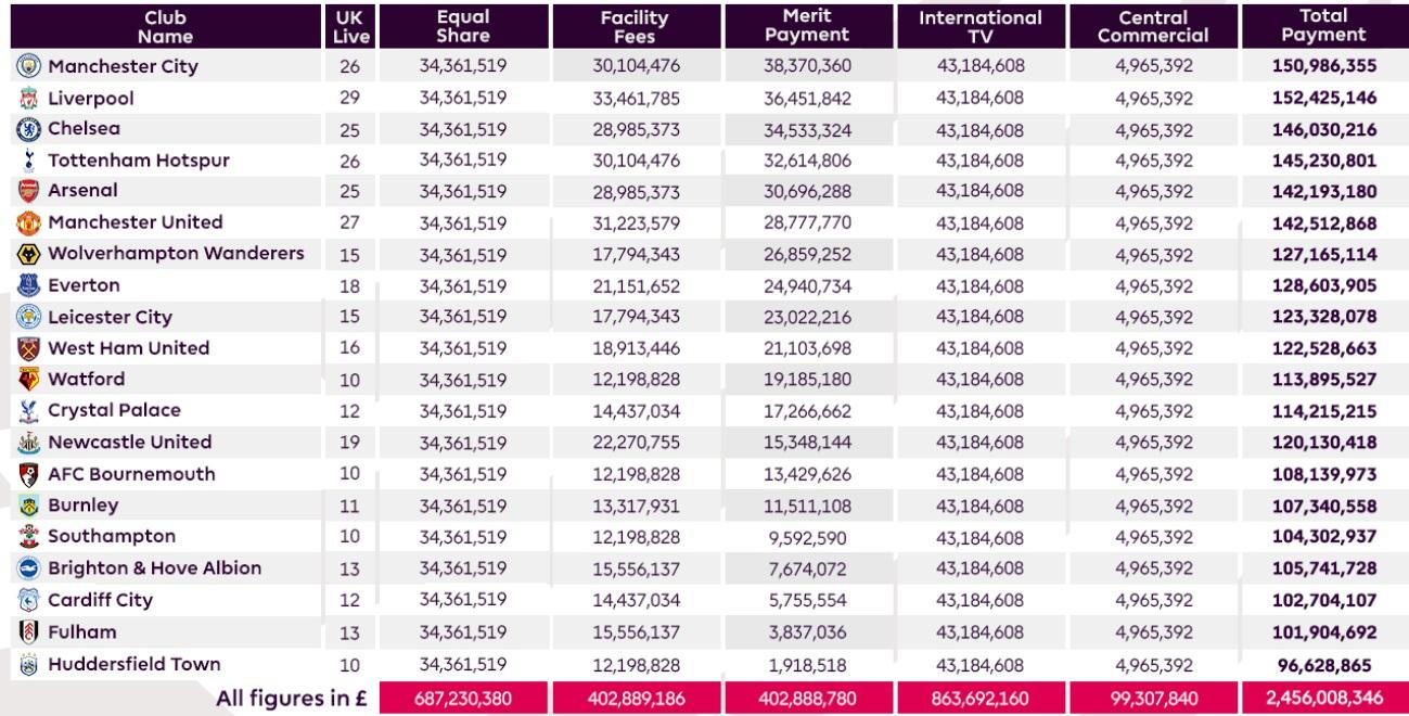 Premier League Prize Money 2018-19