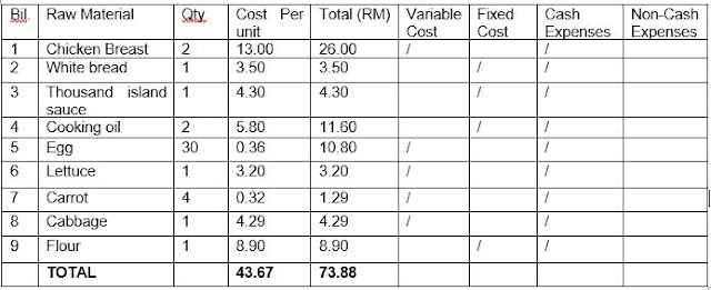 raw material expense for business report