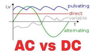 কে বেশি বিপজ্জনক? অল্টারনেটিং কারেন্ট (AC) নাকি ডাইরেক্ট কারেন্ট (DC)? -BLOGS71
