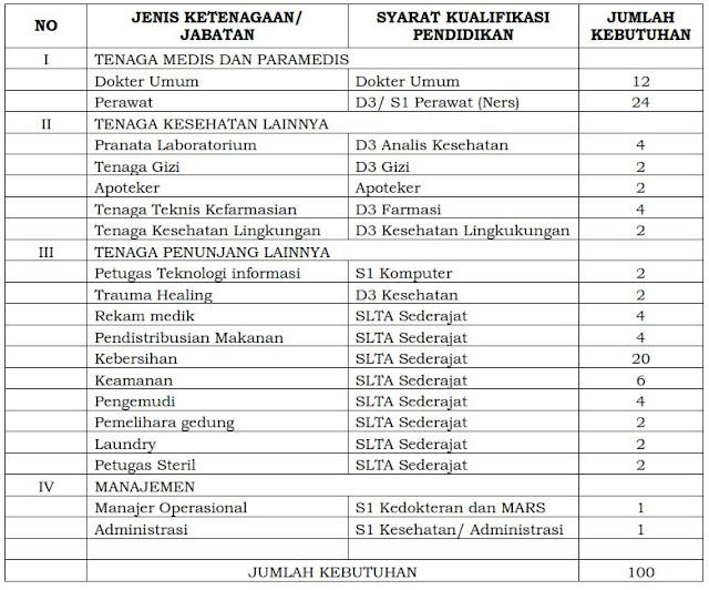Rekrutmen Relawan Covid-19 Di Lingkungan Pemkab Bogor Tahun 2020 Besar-Besaran (Jumlah Kebutuhan : 100 )