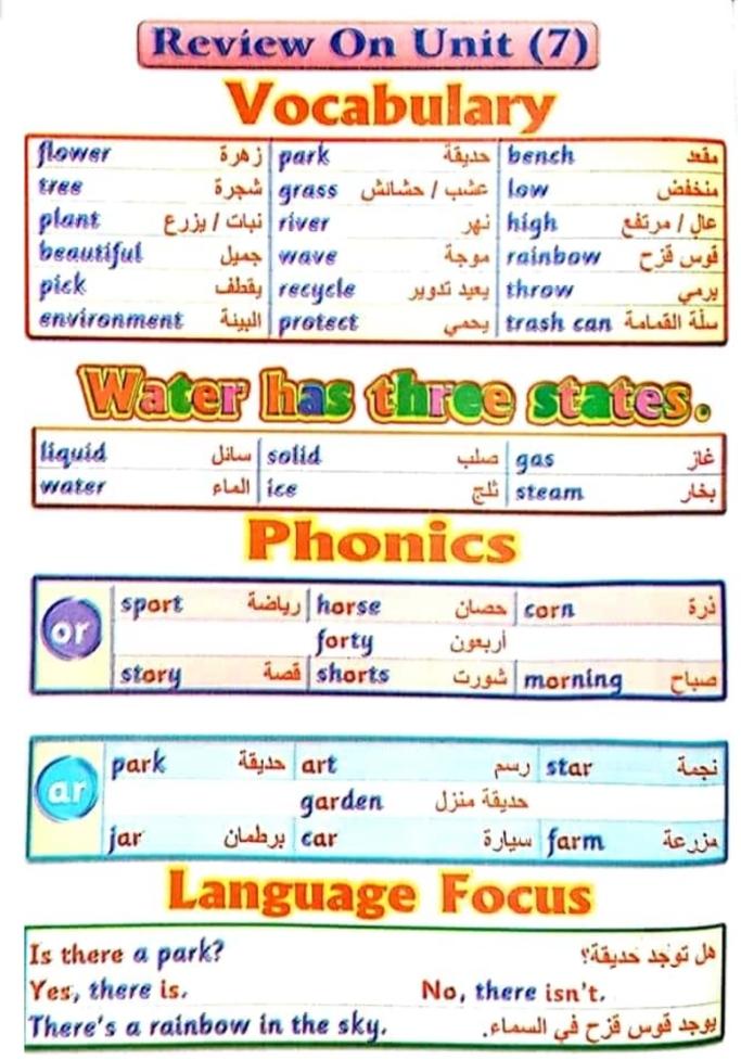 مذكرة مادة اللغة الإنجليزية