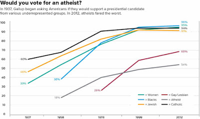 poll about voting for an atheist