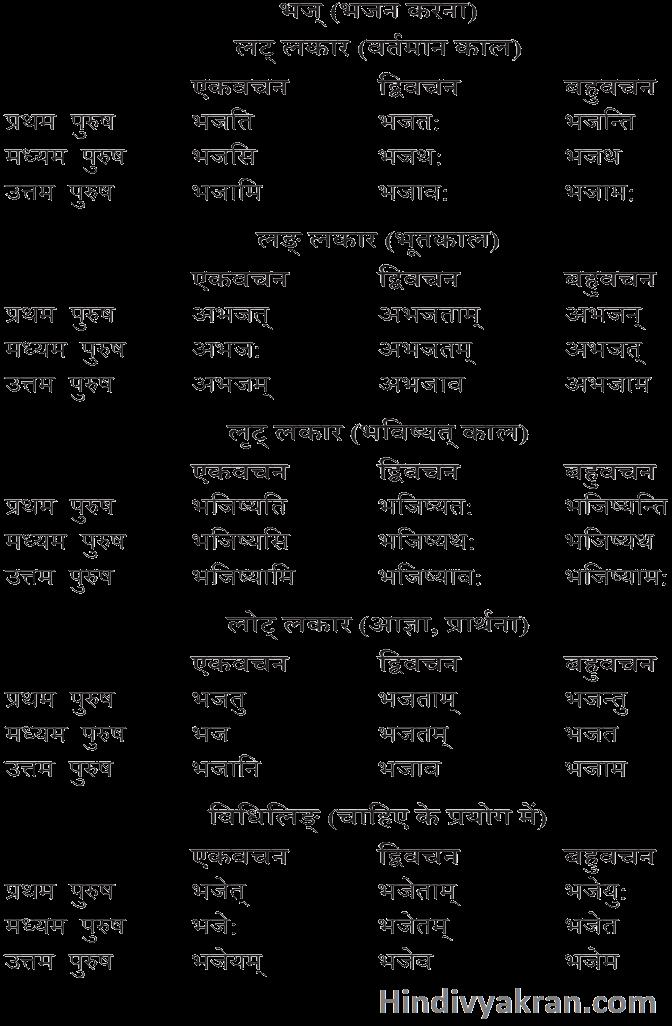 भज् धातु के रूप संस्कृत में – Bhaj Dhatu Roop In Sanskrit