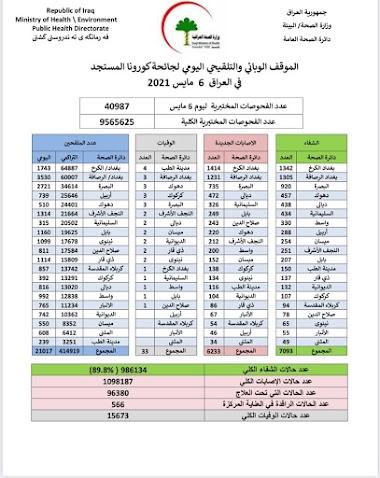 لموقف الوبائي والتلقيحي اليومي لجائحة كورونا في العراق ليوم الخميس الموافق ٦ ايار ٢٠٢١
