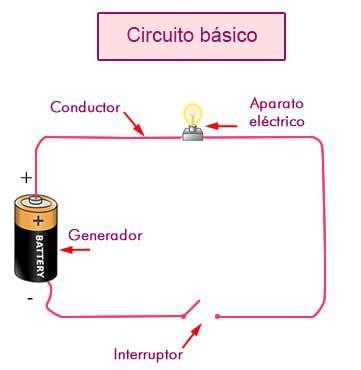 Instalaciones eléctricas residenciales - Circuito básico