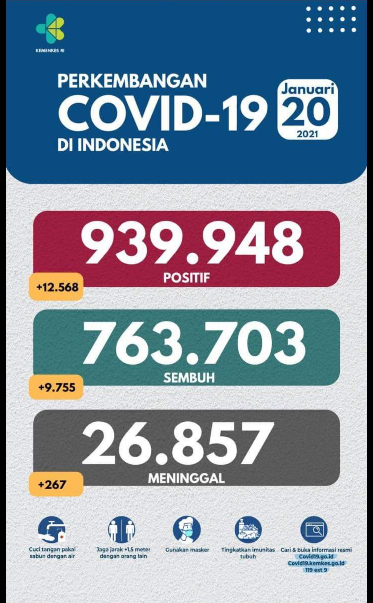 Data covid di indonesia