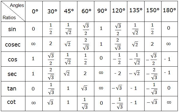 Table of Trigonometric Ratios of all Standard Angles.