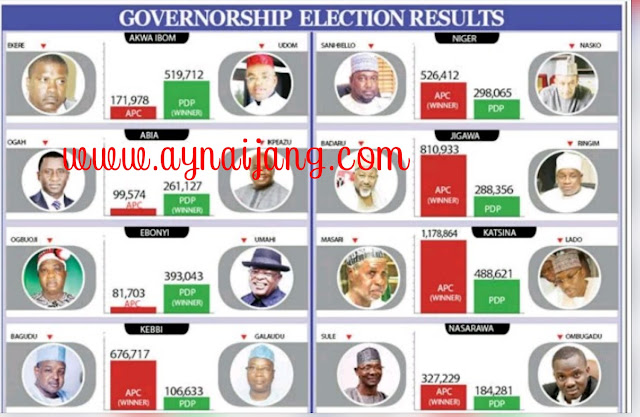 Final Nigeria  Governorship Election Results  Chart