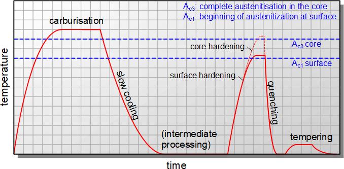 Kurva suhu untuk pengerasan pendinginan tunggal