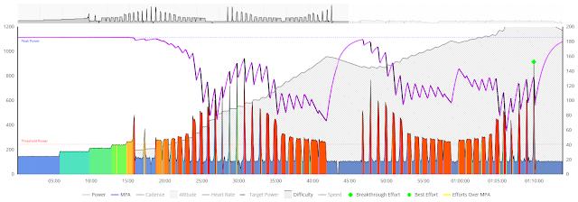 Sufferfest The Shovel Workout Graph On Xert