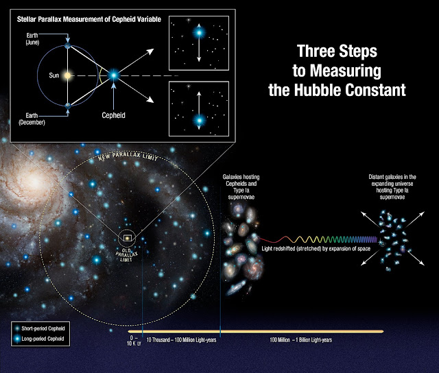 Improved Hubble yardstick gives fresh evidence for new physics in the universe