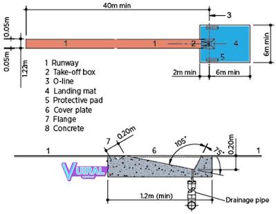 Gambar Dan Ukuran Lapangan Lompat Galah Beserta Keterangannya Lengkap