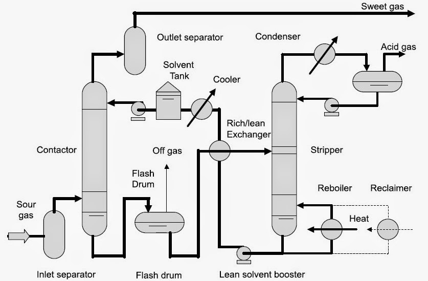 process flow diagram amine treating unit