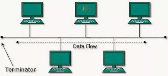 Topologi Jaringan : Pengertian, Fungsi, Macam-Macam, Dan Gambar Topologi Jaringan Komputer Lengkap - Cintanetworking,com