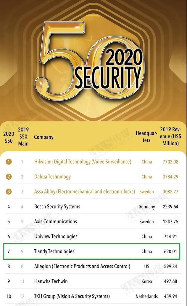 Camera Tiandy xếp hạng thứ 7 Top 50 những thiết bị an ninh tin dùng nhất trên thế giới trong năm 2020
