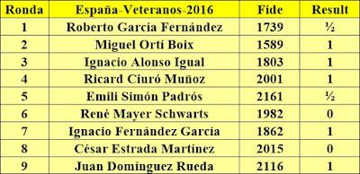 Contrincantes de Jaume Anguera en el XIV Campeonato de España de Ajedrez para Veteranos 2016
