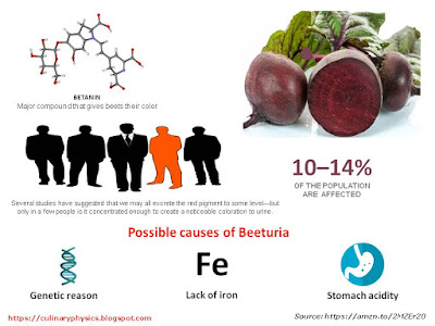 What are the Side Effects of Beet Juice Infographic
