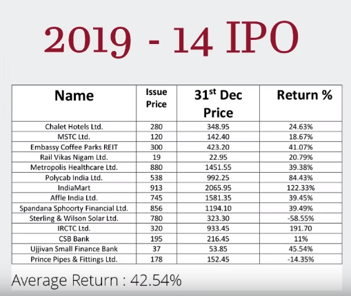 How IPO's performed in 2019, India and US Market IPO's