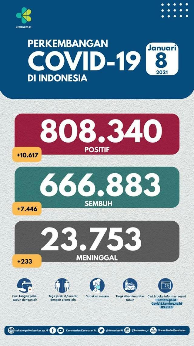 (8 Januari 2021) Jumlah Kasus Covid-19 di Indonesia