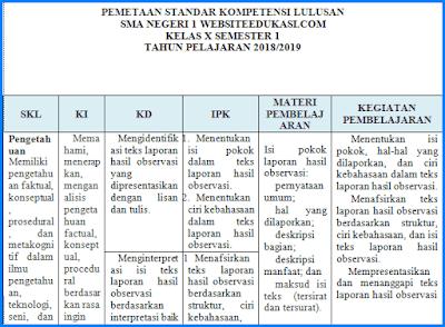 Analisis SKL Bahasa Indonesia Kelas 10 K13 Revisi 2018