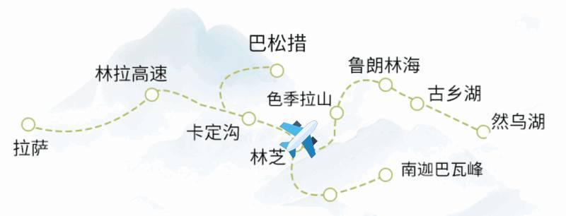 西藏林芝深度6日路線圖