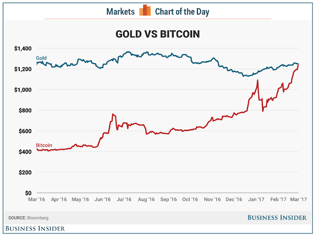gold-vs-bitcoin