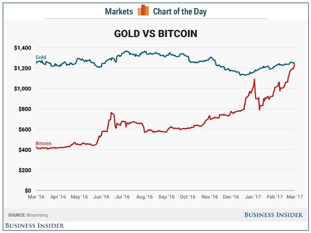gold-vs-bitcoin