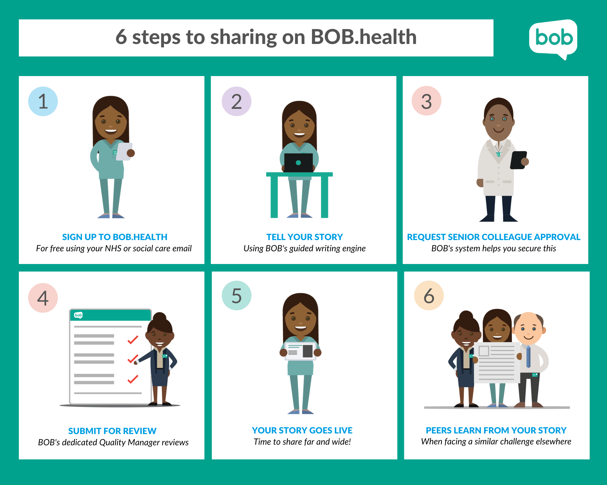 How do we ensure BOB.health is a safe and secure space to share?