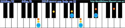 acorde piano chord (SOL#m con bajo en SI) o (LAbm bajo en SI)