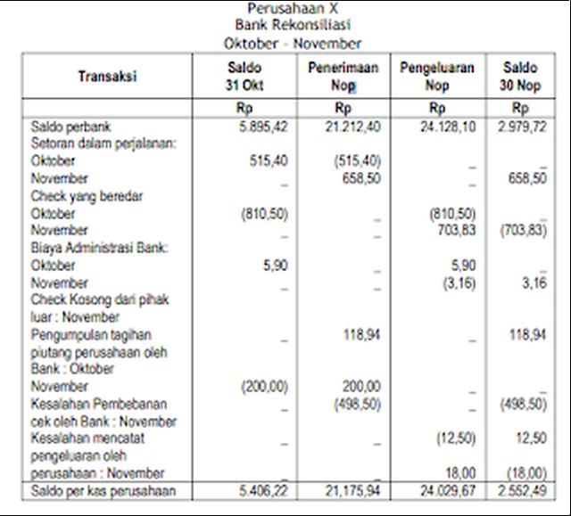 Contoh Bentuk Rekonsiliasi Bank 4 Kolom