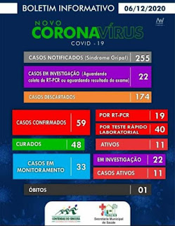 Contendas do Sincorá registra primeiro óbito por Covid-19