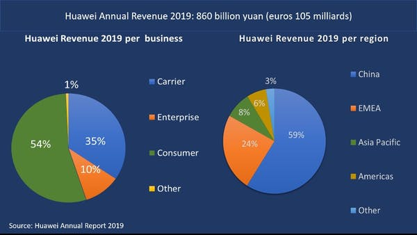 Chart Attribute: Huawei turnover according to regions and sectors. Jean-Paul Michel Larçon, Author provided