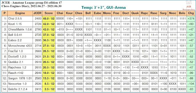 Chess Engines Diary - Tournaments 2021 - Page 9 2021.06.27.JCERLeague.E6.ed.47