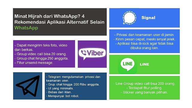 Rekomendasi Aplikasi Alternatif Selain WhatsApp