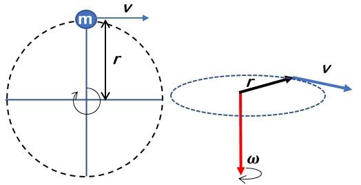 Hubungan Kecepatan Linear dan Kecepatan Sudut