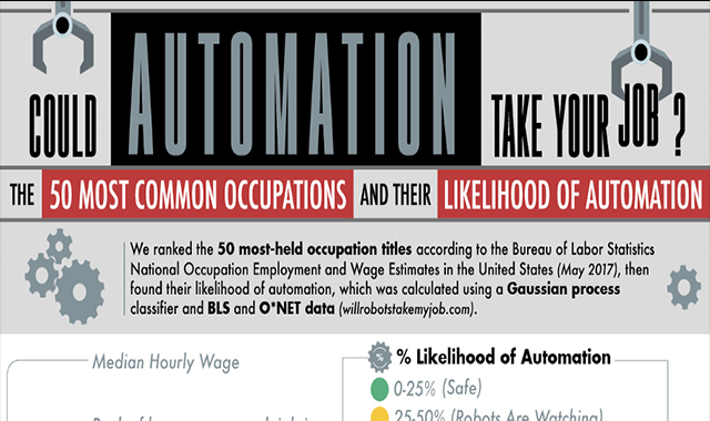 Could Automation Take Your Job? Here are the Odds